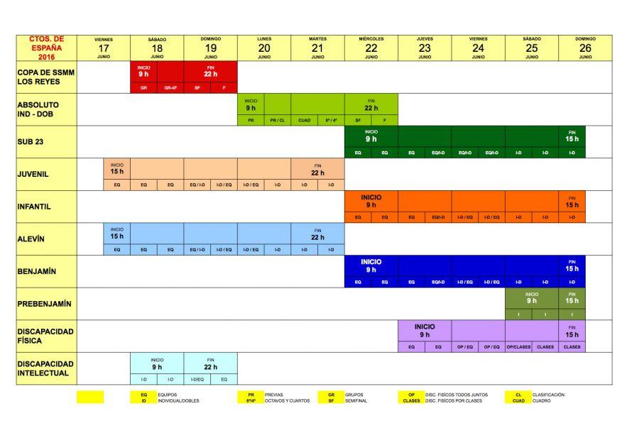 Distribución de fechas.