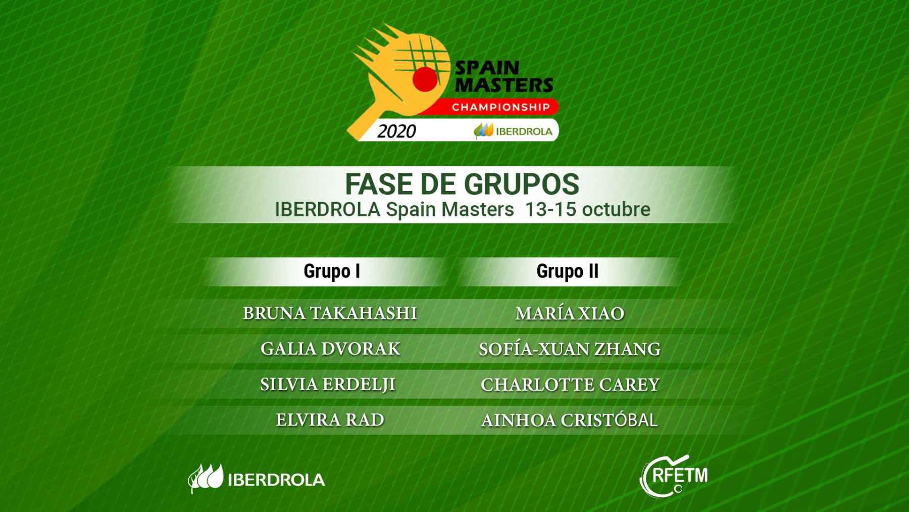 Composición Grupos IBERDROLA Spain Masters 2020